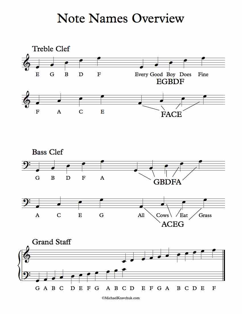 Piano Note Names Overview